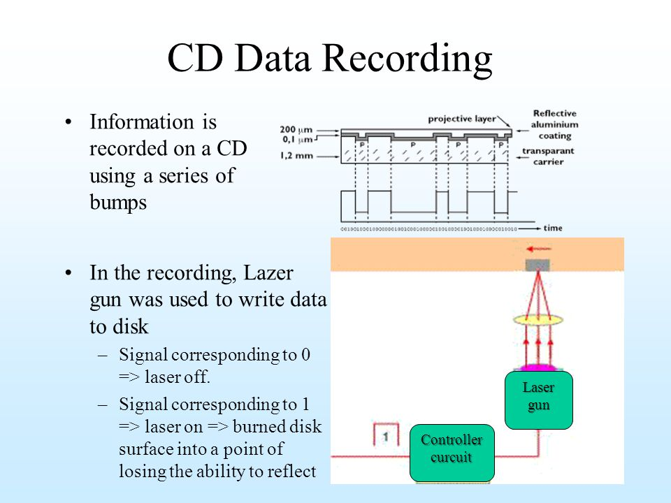 CD Data Recording Information is recorded on a CD using a series of bumps. Laser gun. Controller.