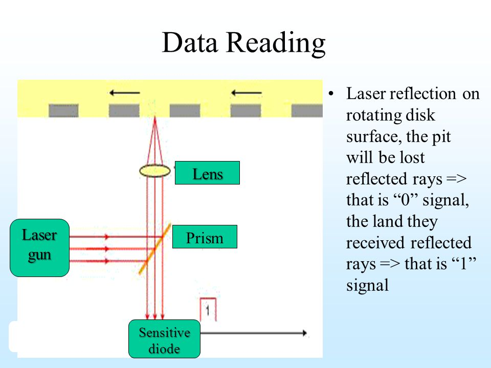 Data Reading Laser gun. Lens. Prism. Sensitive diode.