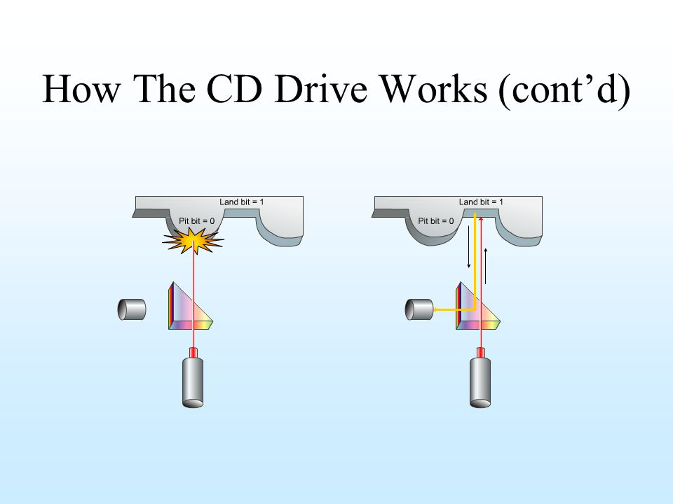 How The CD Drive Works (cont'd)