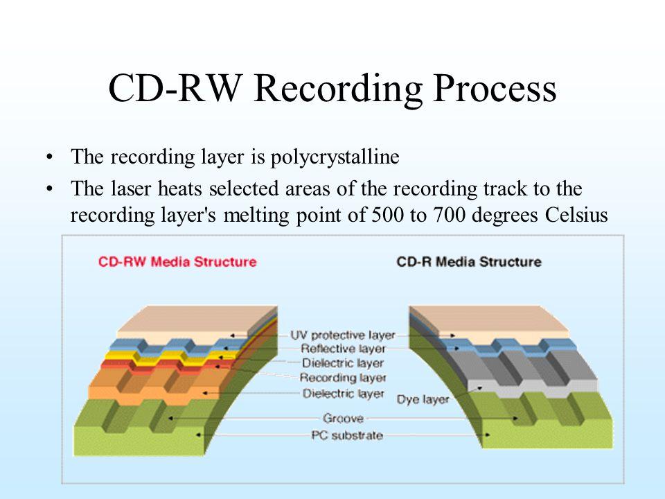 CD-RW Recording Process