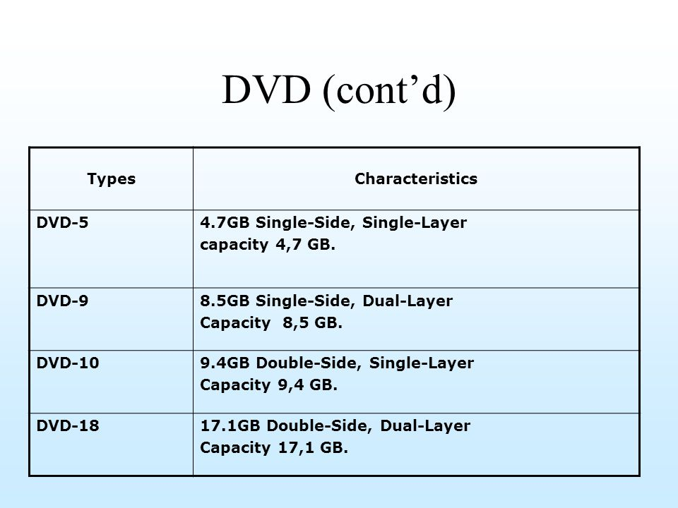 DVD (cont'd) Types Characteristics DVD-5