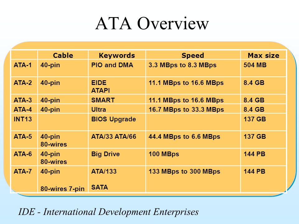 ATA Overview IDE - International Development Enterprises Cable