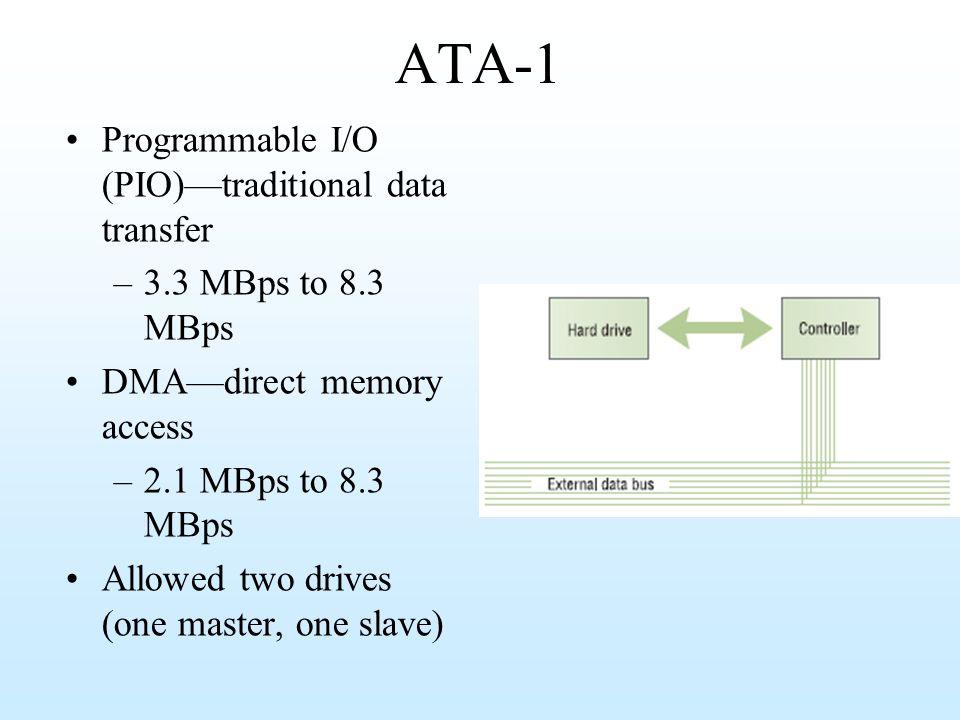 ATA-1 Programmable I/O (PIO)—traditional data transfer