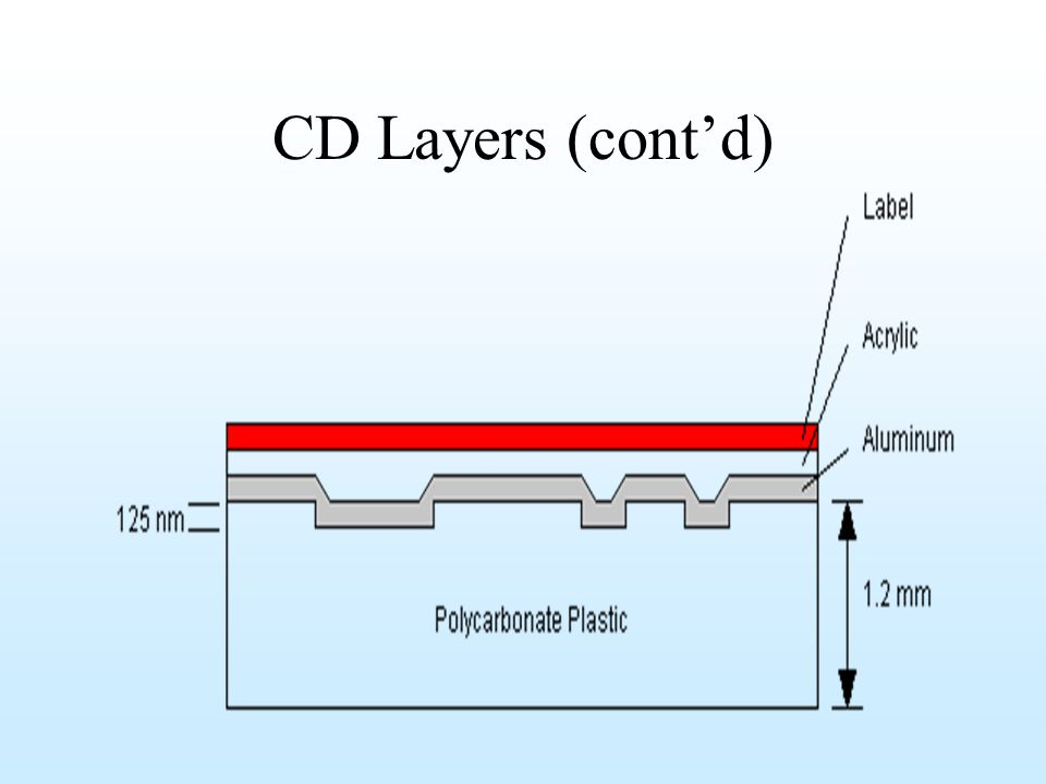 CD Layers (cont'd)