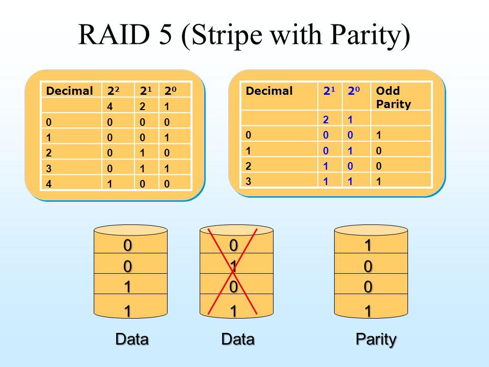 RAID 5 (Stripe with Parity)