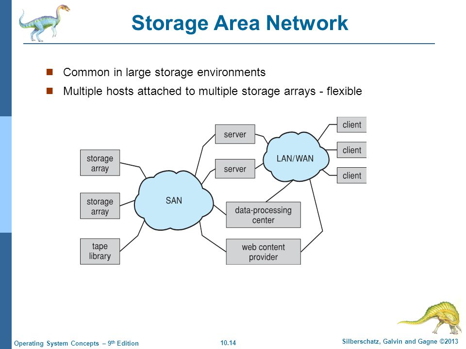 Storage Area Network Common in large storage environments