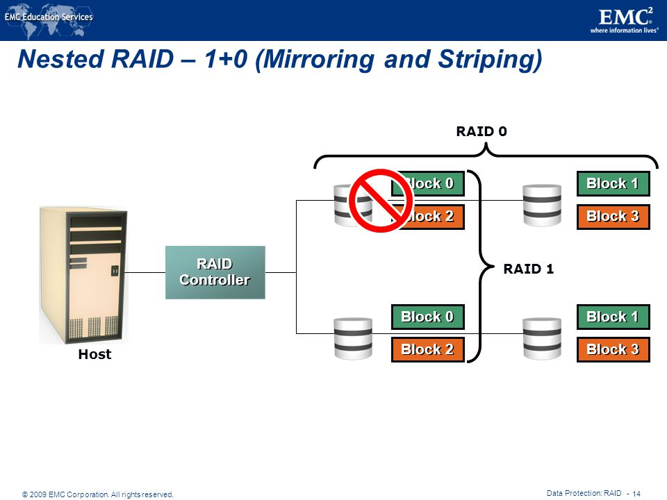 Nested RAID – 1+0 (Mirroring and Striping)