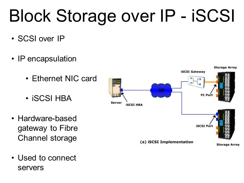 Block Storage over IP - iSCSI