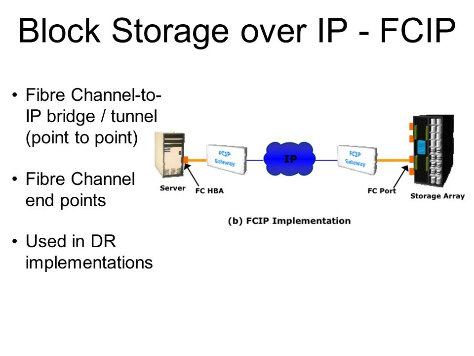 Block Storage over IP - FCIP