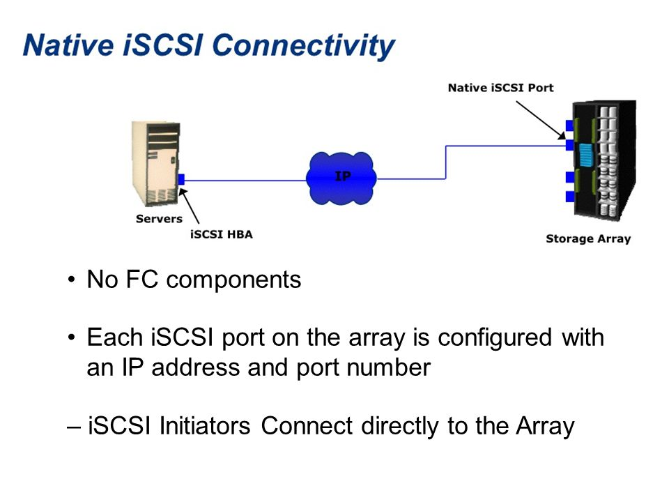 No FC components Each iSCSI port on the array is configured with an IP address and port number.