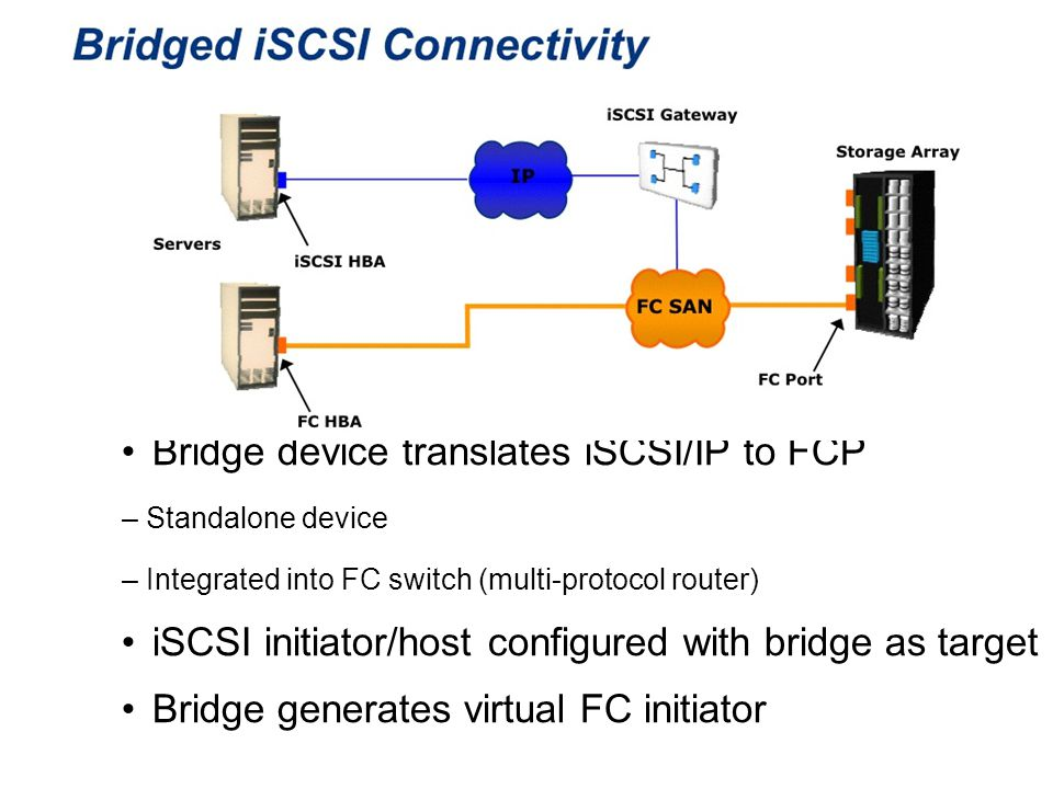 Bridge device translates iSCSI/IP to FCP