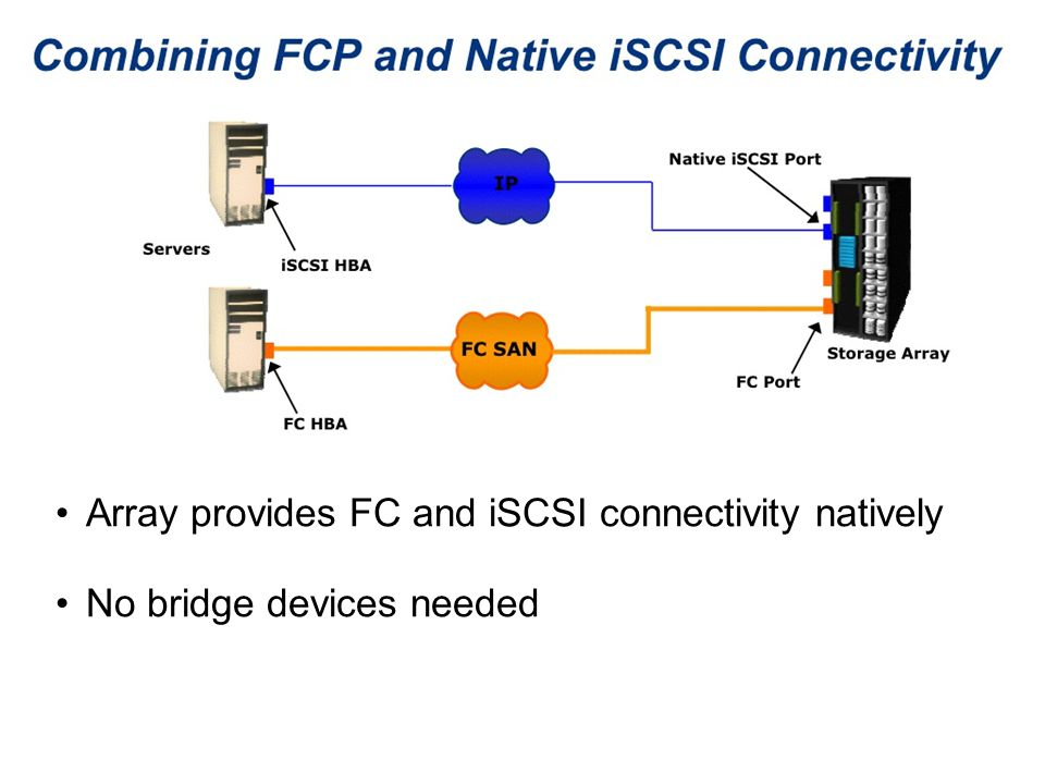 Array provides FC and iSCSI connectivity natively