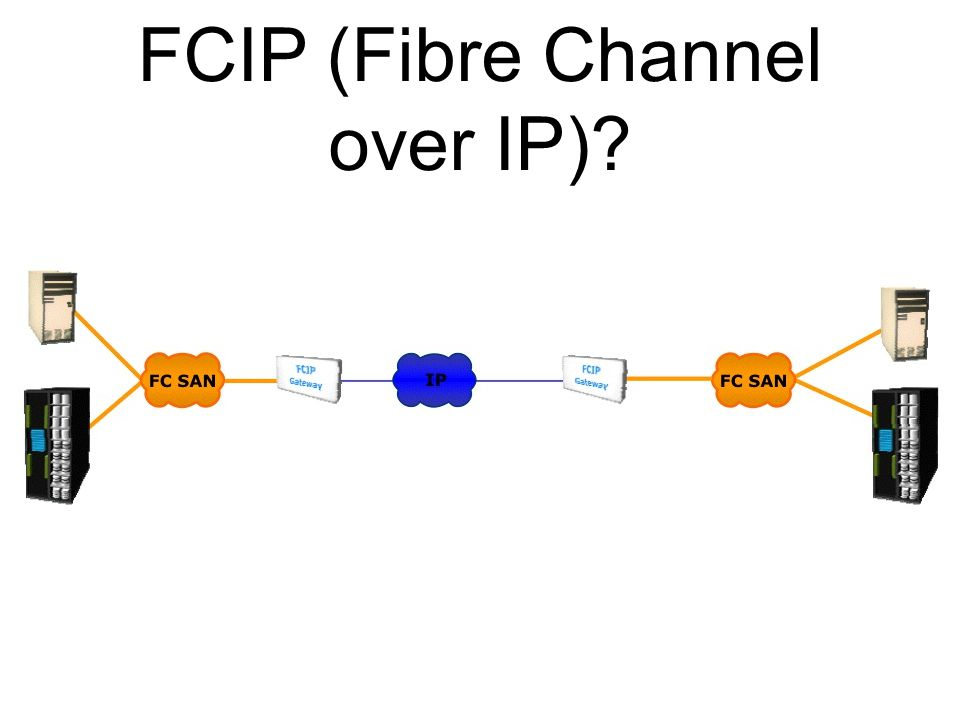FCIP (Fibre Channel over IP)