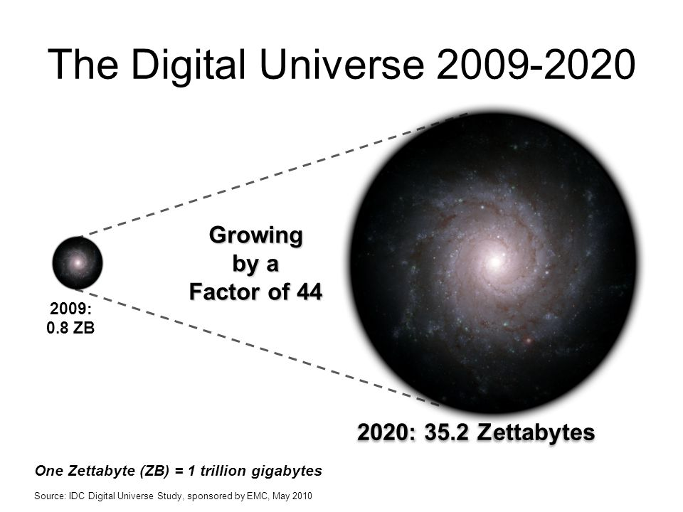 The Digital Universe Growing by a Factor of 44