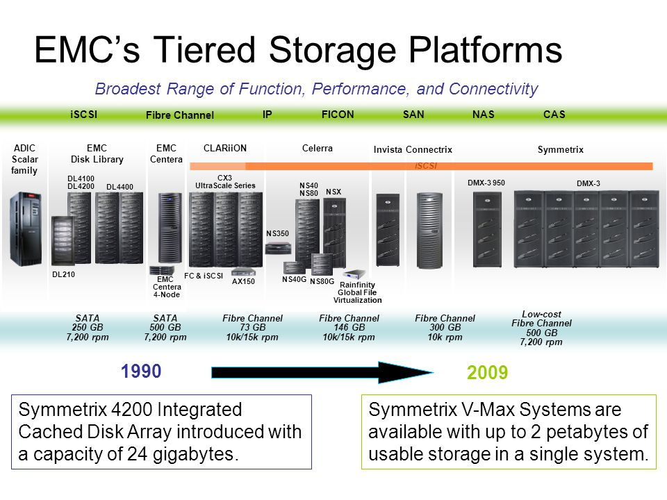 EMC's Tiered Storage Platforms
