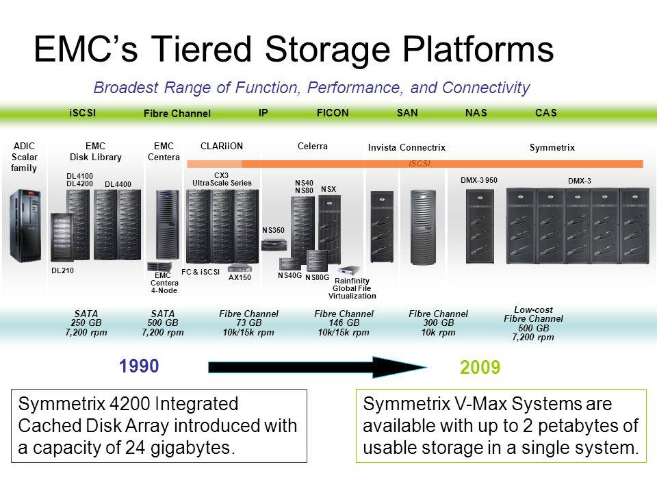 EMC's Tiered Storage Platforms
