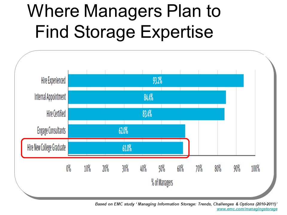 Where Managers Plan to Find Storage Expertise