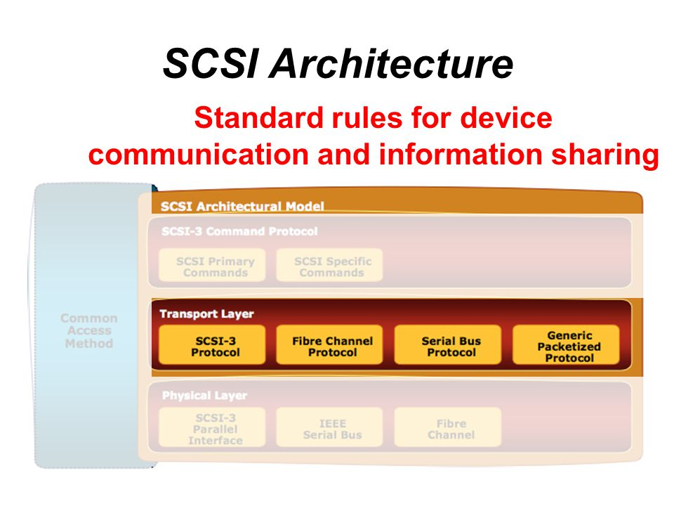 Standard rules for device communication and information sharing