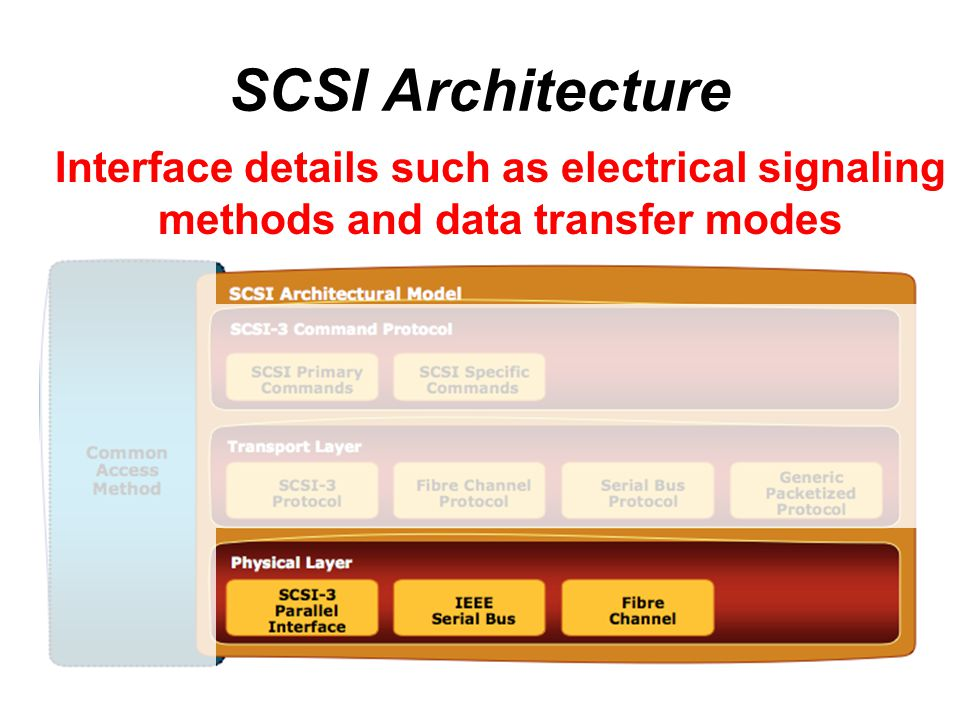 SCSI Architecture Interface details such as electrical signaling methods and data transfer modes