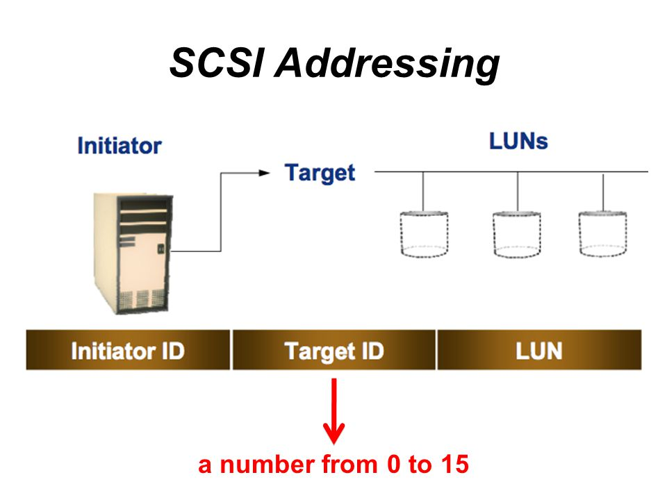 SCSI Addressing a number from 0 to 15