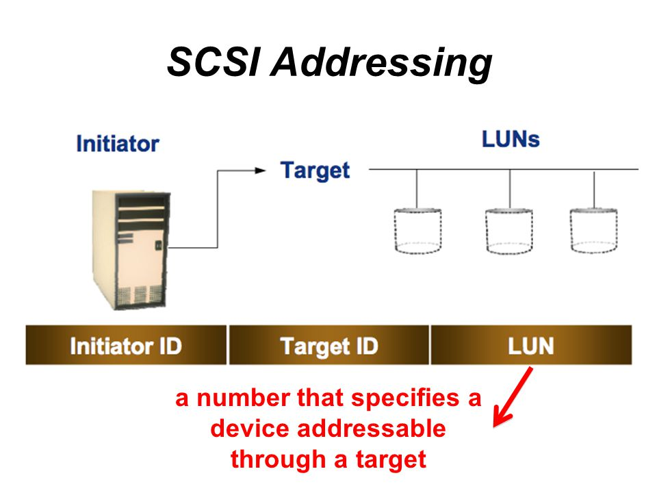 a number that specifies a device addressable through a target