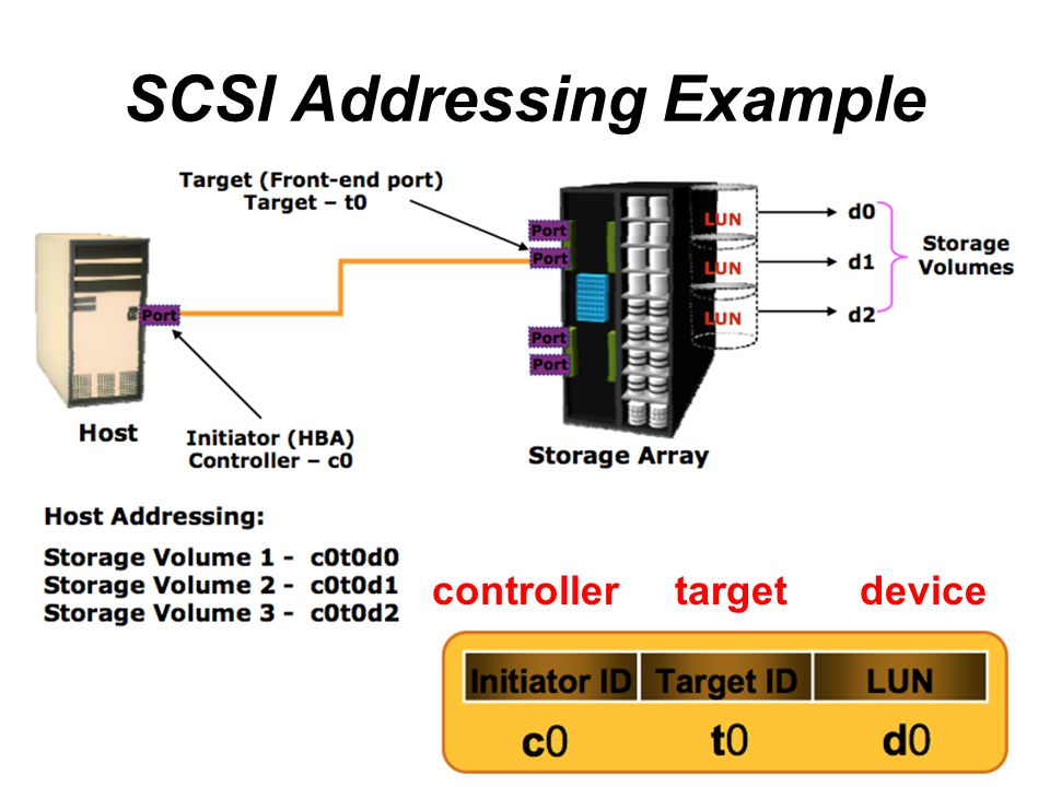SCSI Addressing Example
