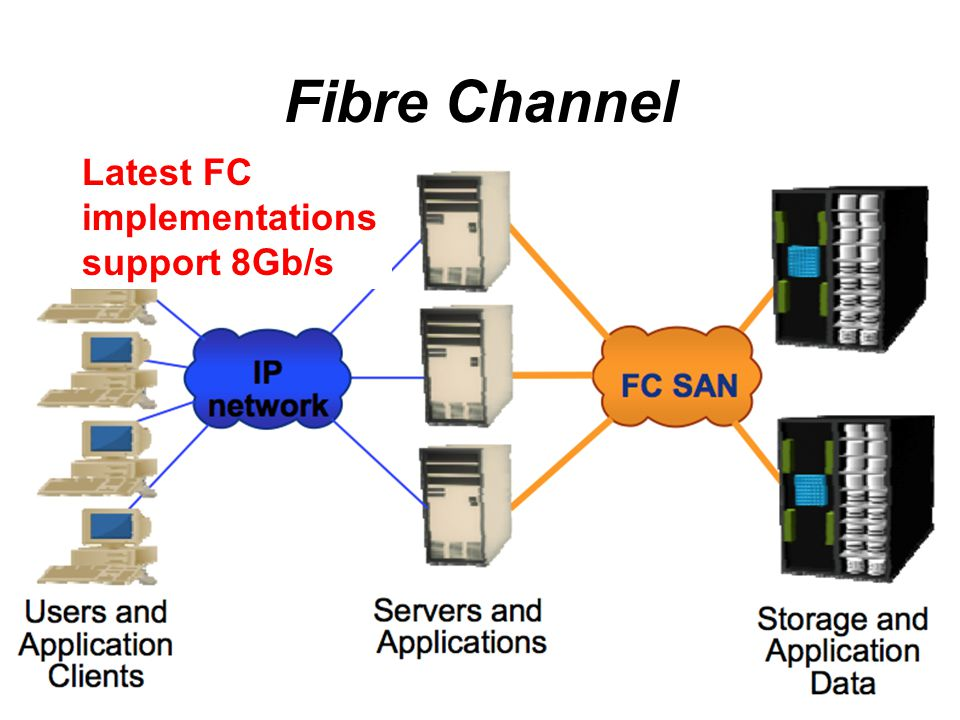 Fibre Channel Latest FC implementations support 8Gb/s
