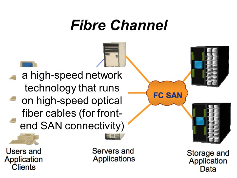 Fibre Channel a high-speed network technology that runs on high-speed optical fiber cables (for front-end SAN connectivity)