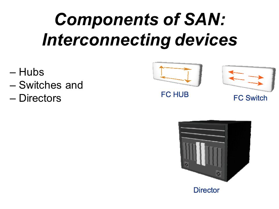 Components of SAN: Interconnecting devices