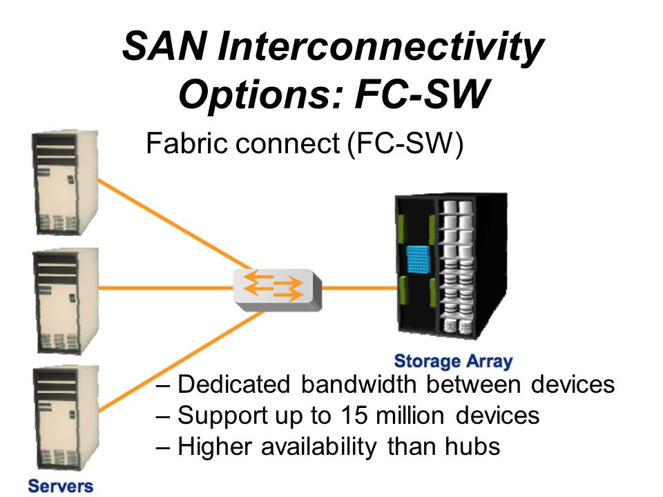 SAN Interconnectivity Options: FC-SW