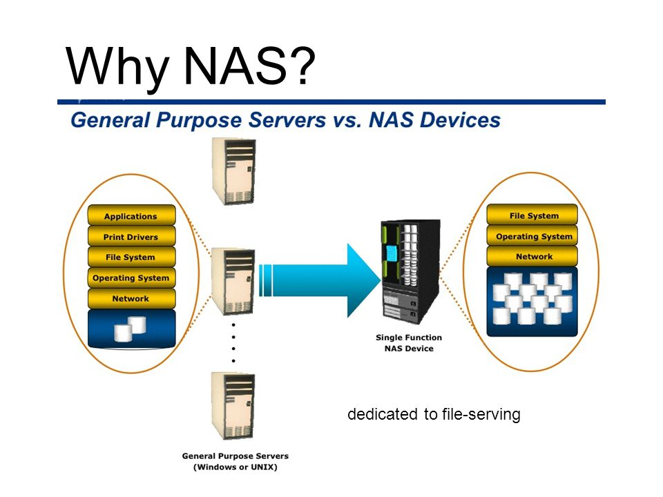 Why NAS dedicated to file-serving