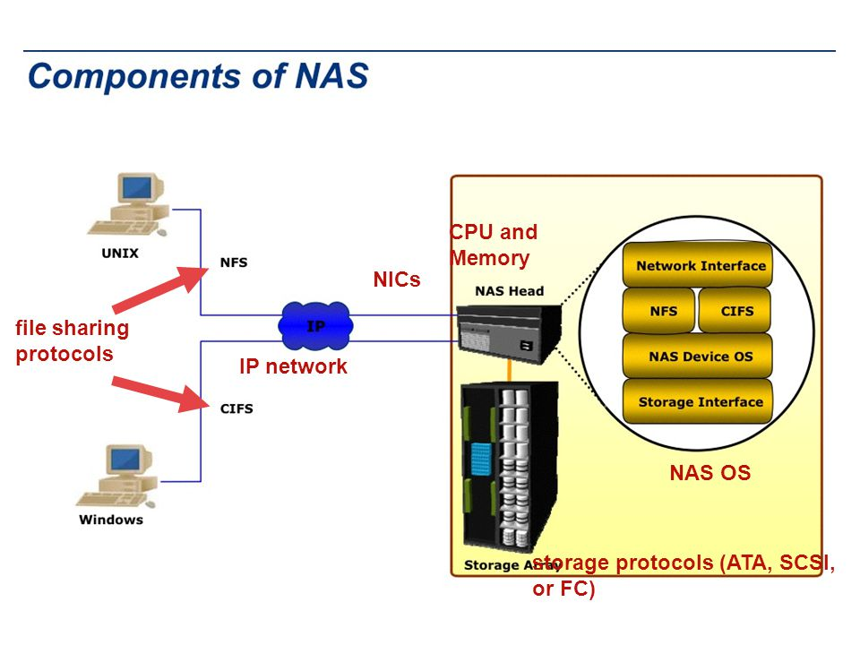 CPU and Memory NICs file sharing protocols IP network NAS OS storage protocols (ATA, SCSI, or FC)