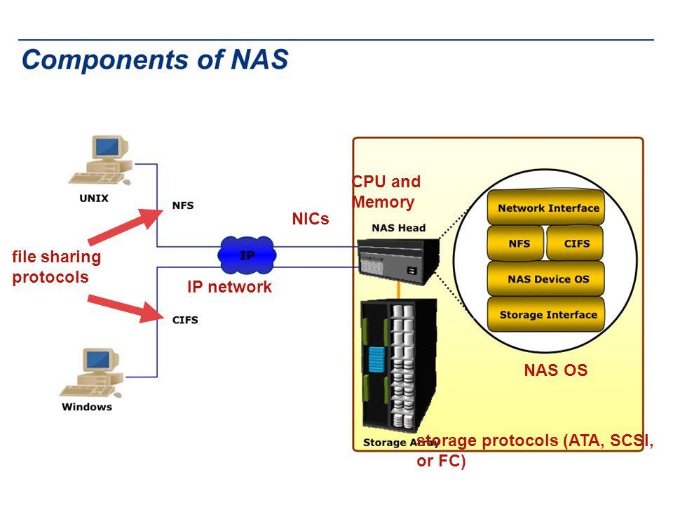 CPU and Memory NICs file sharing protocols IP network NAS OS storage protocols (ATA, SCSI, or FC)