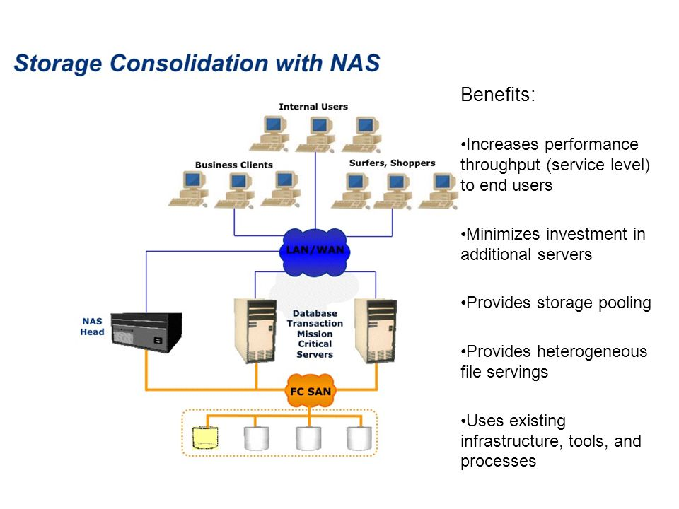 Benefits: Increases performance throughput (service level) to end users. Minimizes investment in additional servers.
