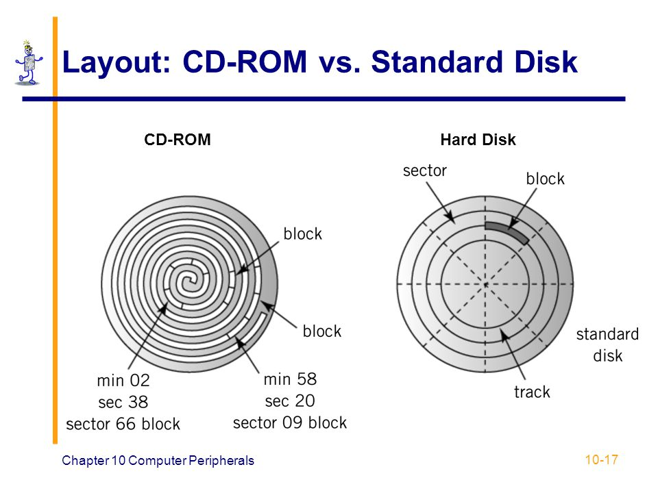 Layout: CD-ROM vs. Standard Disk