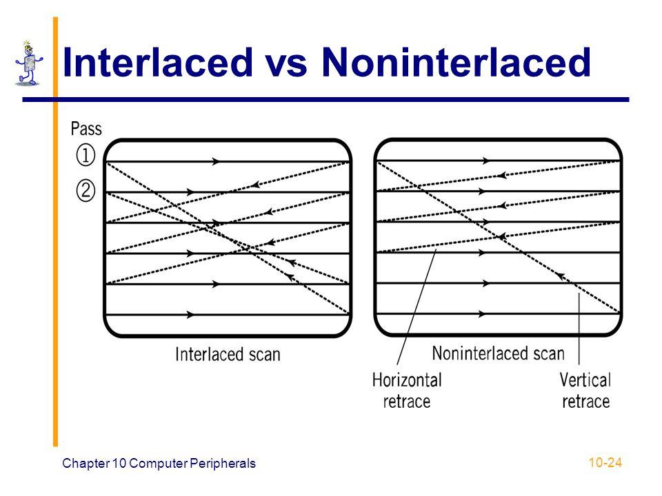 Interlaced vs Noninterlaced