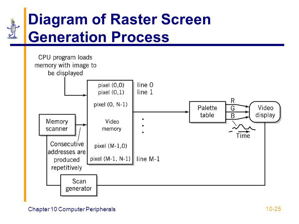 Diagram of Raster Screen Generation Process