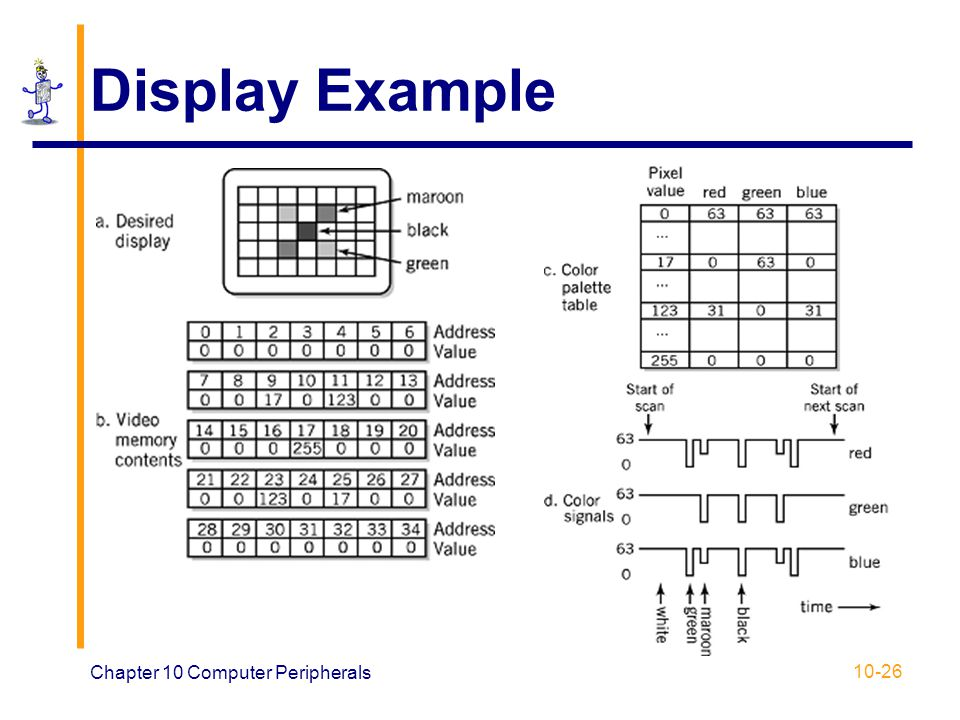 Display Example Chapter 10 Computer Peripherals