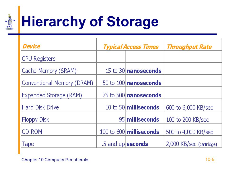 Hierarchy of Storage Chapter 10 Computer Peripherals
