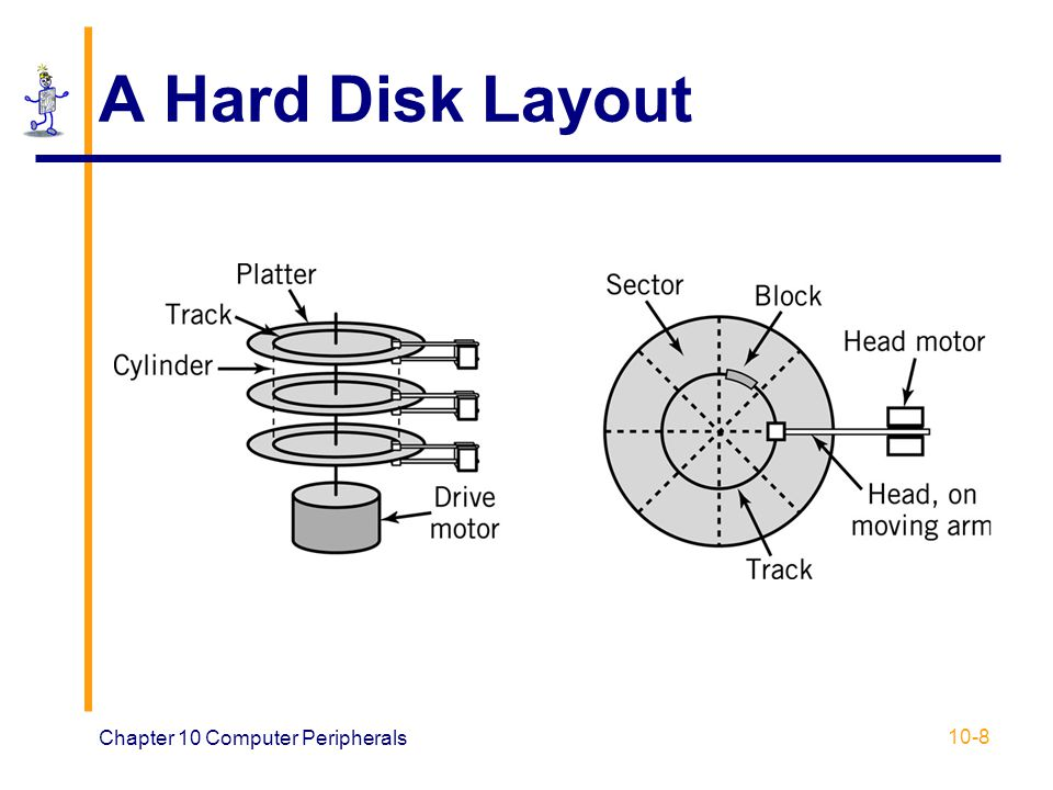 A Hard Disk Layout Chapter 10 Computer Peripherals