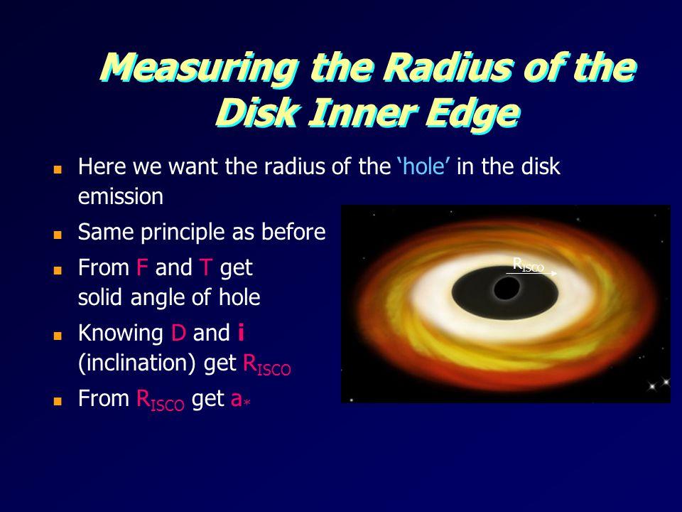 Measuring the Radius of the Disk Inner Edge