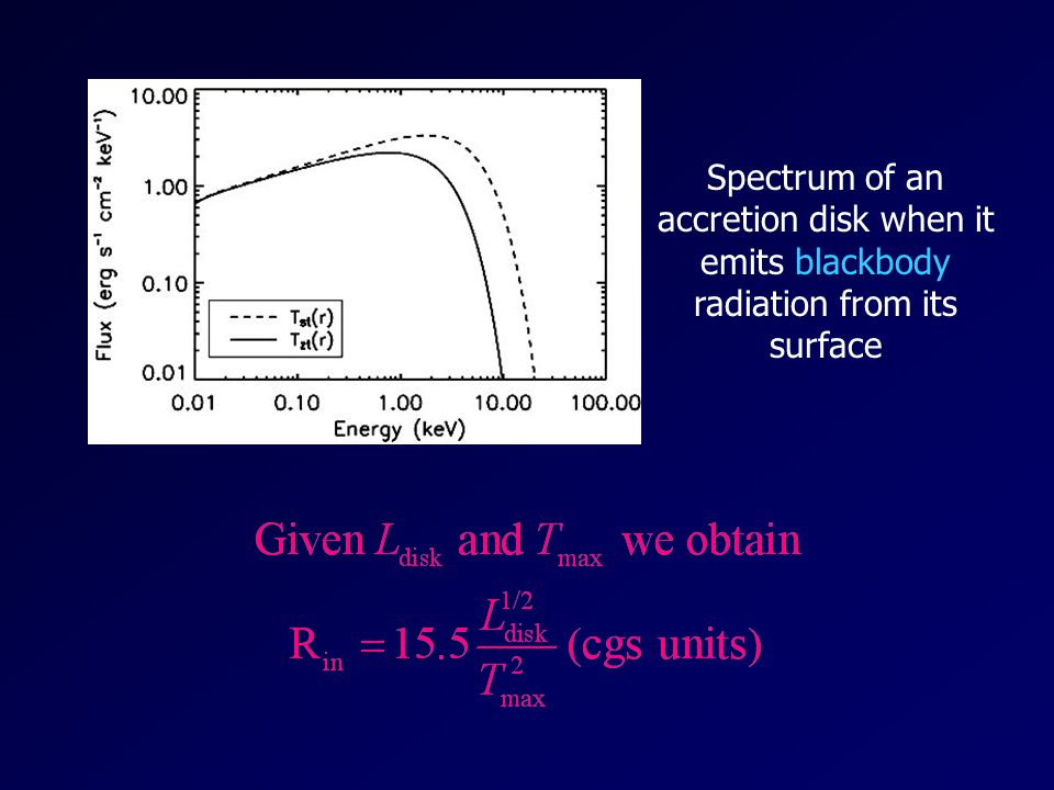 Spectrum of an accretion disk when it emits blackbody radiation from its surface