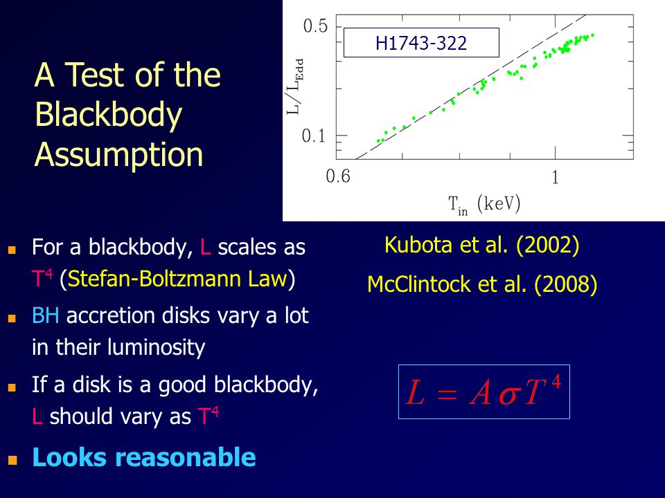 A Test of the Blackbody Assumption