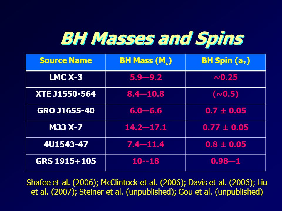 BH Masses and Spins Source Name BH Mass (M) BH Spin (a*) LMC X-3