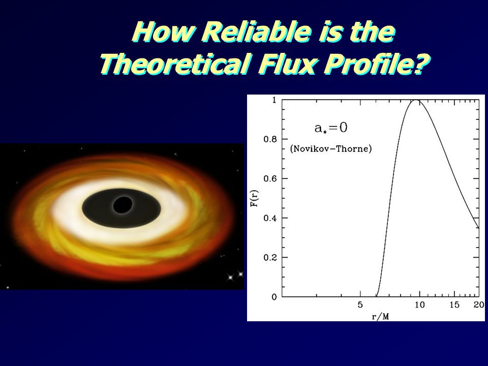 How Reliable is the Theoretical Flux Profile