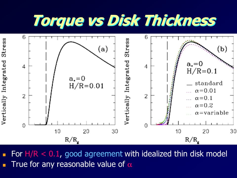 Torque vs Disk Thickness