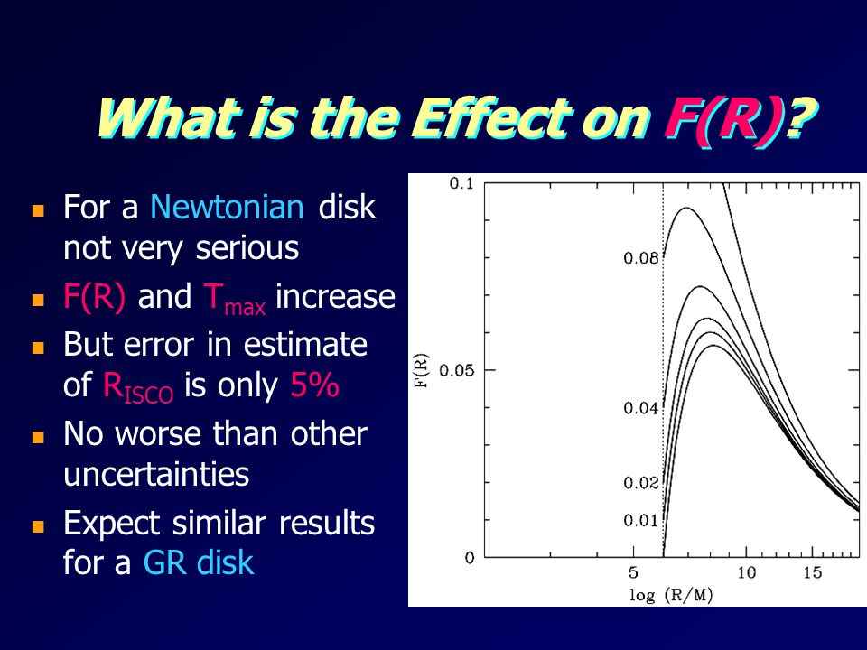 What is the Effect on F(R)