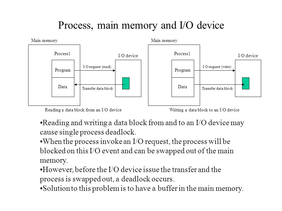 Process, main memory and I/O device