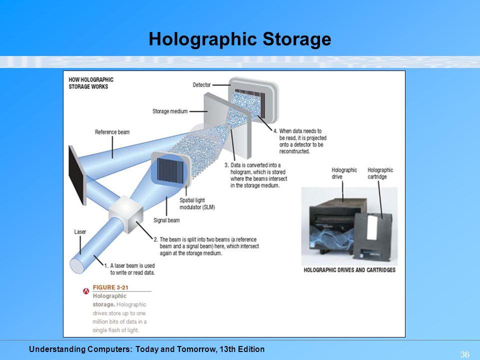 Holographic Storage
