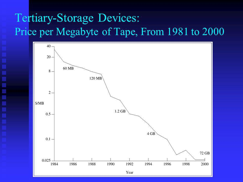 Tertiary-Storage Devices: Price per Megabyte of Tape, From 1981 to 2000